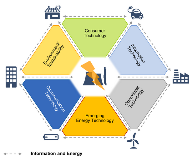 Gartner Smart Grid Key Initiative Overview